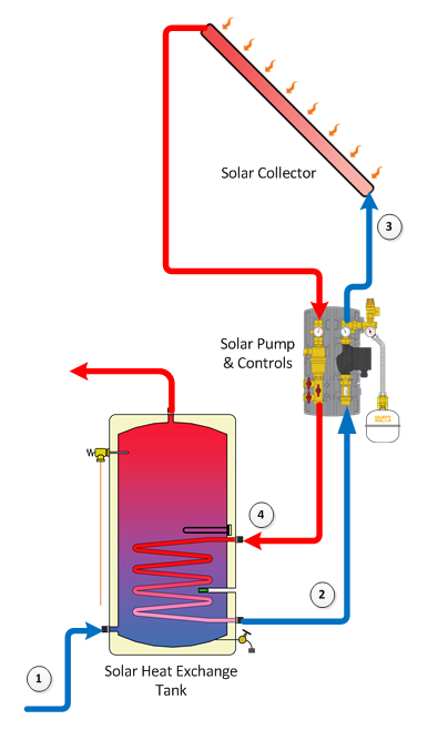 Solar Water Heaters Cce L Online News