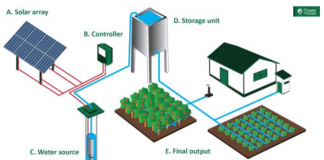 How a solar water pump works