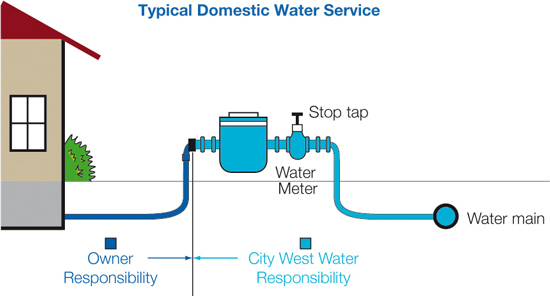 how does a water meter work diagram